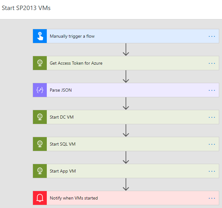 Using Microsoft Flow to Start and Stop a Set of Azure VMs